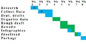 Planning your Dissertation Part 5: Dissertation Methods